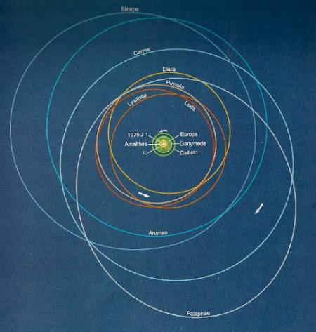 Jupiter's 14 Moons (as of 1980)