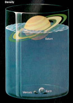 Saturn Floats